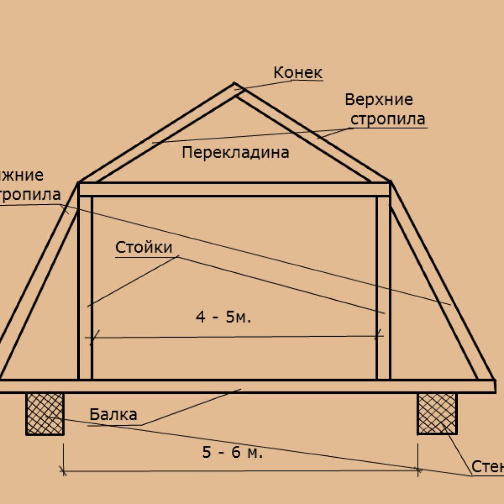 Как сделать мансардную крышу на деревянном доме 69