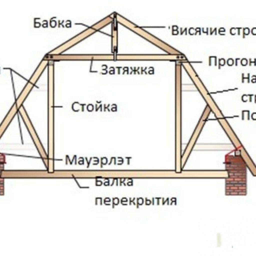 Мансардная крыша своими руками 52