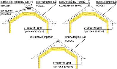 Система вентиляции битумной кровли