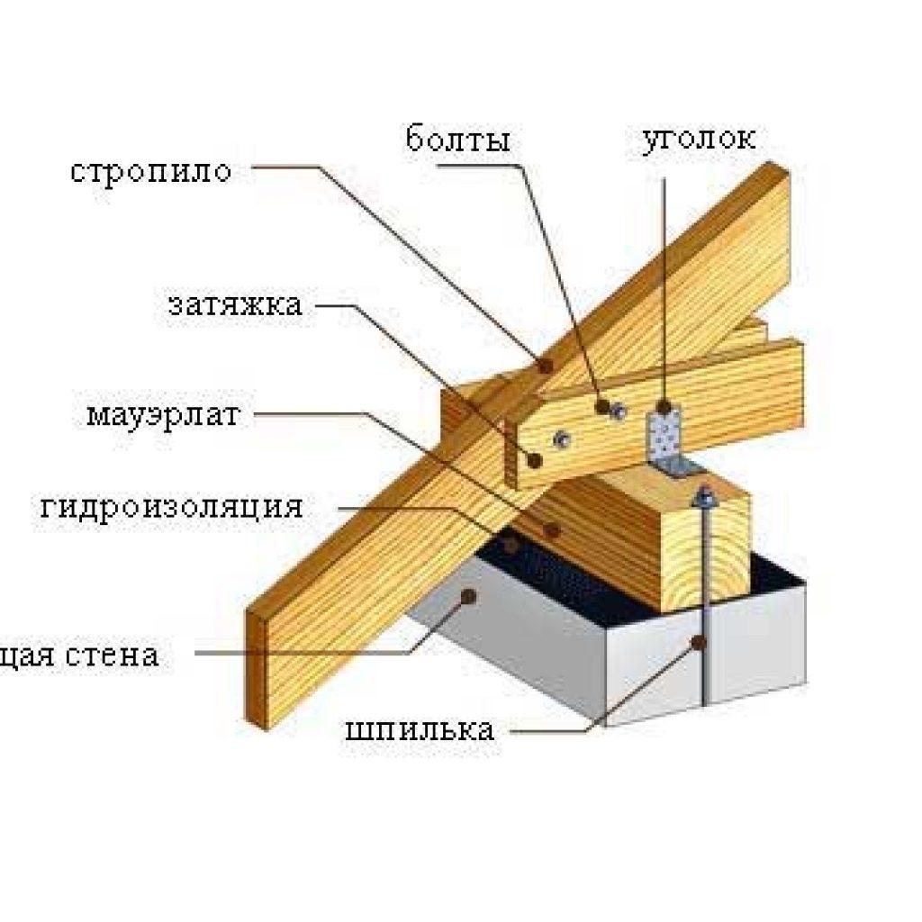 Как сделать односкатную крышу на гараже из газобетона