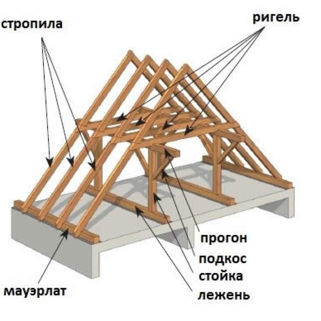 Сделать полувальмовую крышу своими руками