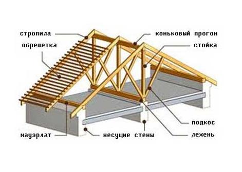 Обрешетка двускатной крыши