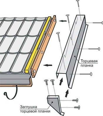 Как закрепить планку на металлочерепицу