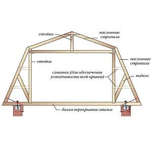 Чертеж двускатной ломаной крыши