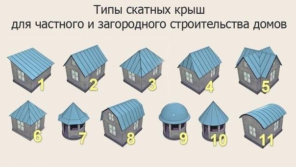 Типы скатных крыш