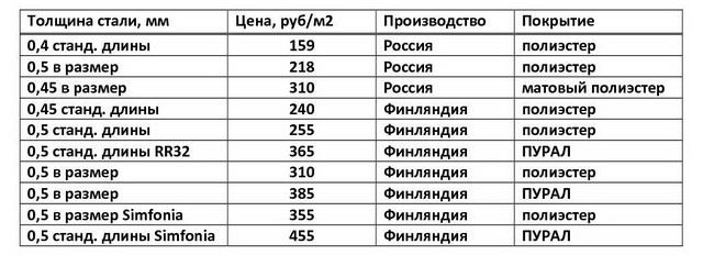 Толщина различных видов металлочерепицы