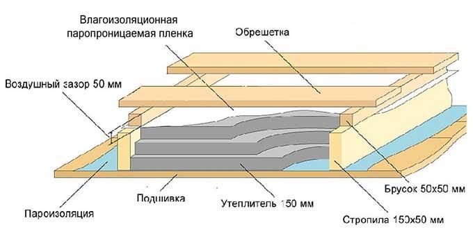 Технология утепления потолка