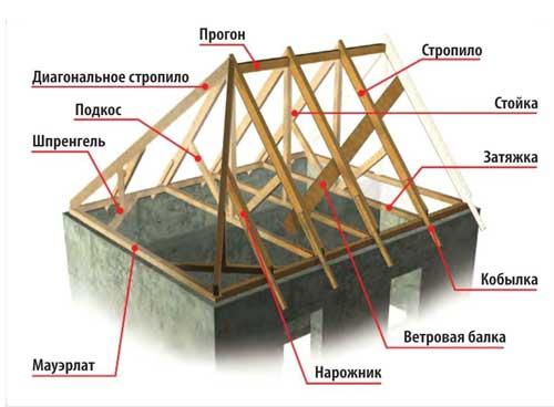 Схема четырехскатной крыши