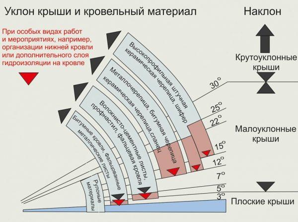 Угол крыши и кровельный материал