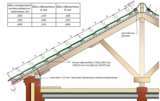 Таблица типовых размеров профиля и шага обрешетки