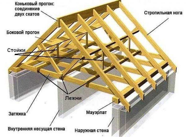 Как сделать 2 скатных крыш