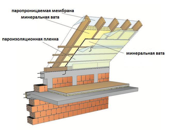 пример утепления двускатной крыши