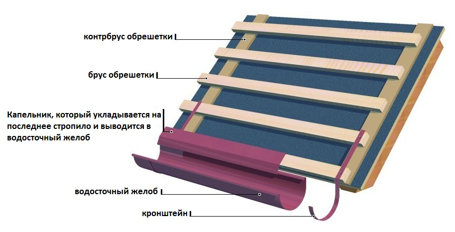 Схема монтажа гидроизоляции и капельника