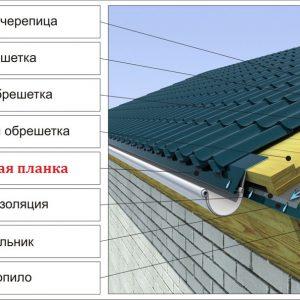 Монтаж карниза на крышу из металлоререпицы