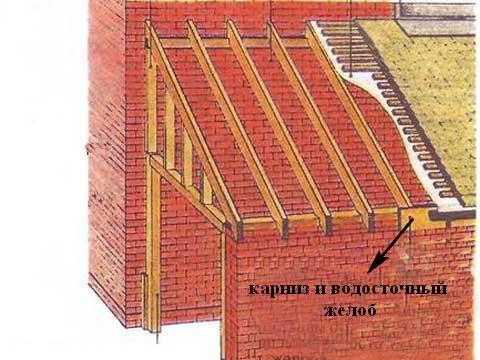 карниз и водосточный желоб односкатной крыши