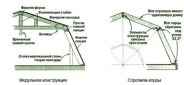 konstrukcia