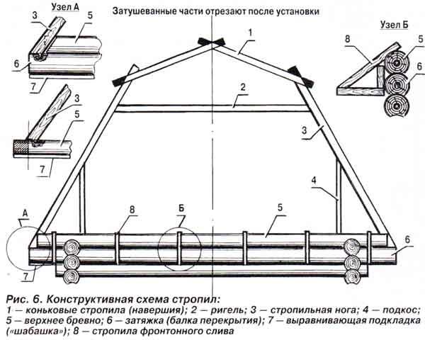 Схема стропил ломанной крыши