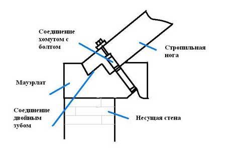 Крепление стропил для односкатной крыши