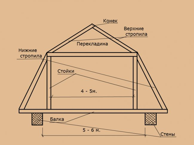 проектирование ломанной крыши