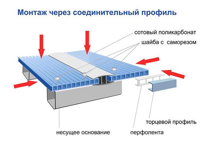 Монтаж поликарбоната при помощи соединительного профиля