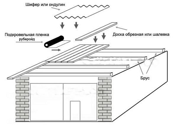 ОДноскатная крыша гаража