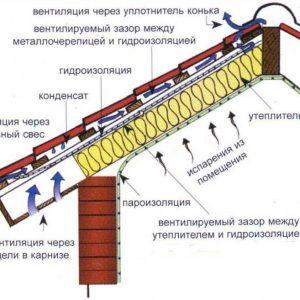 Схема пароизоляции кровли