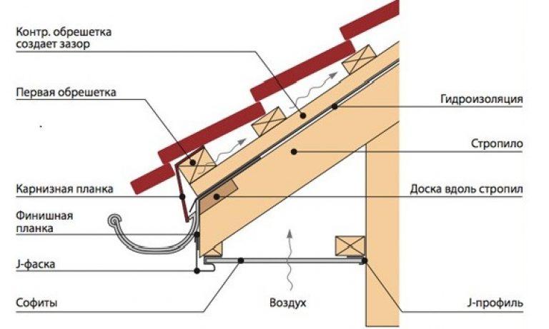 Как подшить крышу софитом своими руками