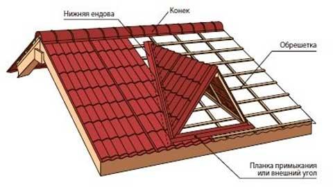Схема ендовой крыши