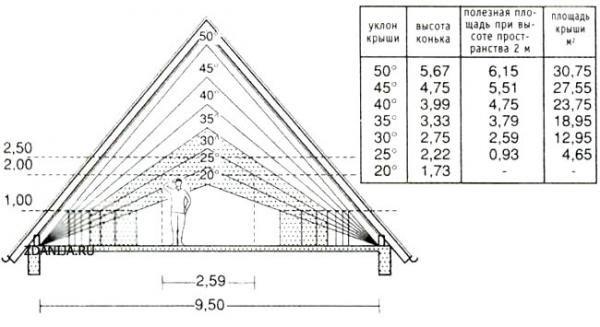 Расчет каркаса вальмовой крыши