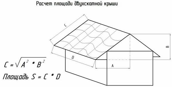 Вычисление площади двускатной крыши
