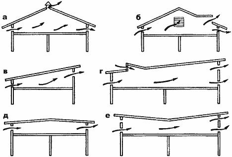 Вентиляция односкатной крыши