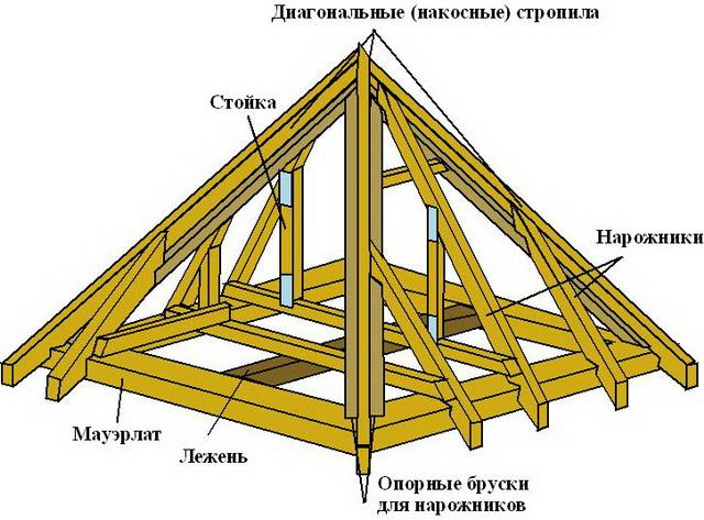 Устройство шатровой крыши