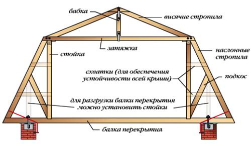 Классическая схема мансардной крыши
