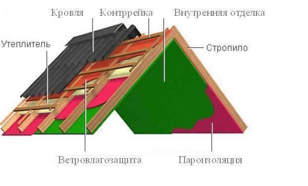 Кровельный пирог крыши из шифера