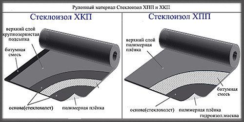 Структура стеклоизола