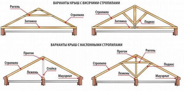 Виды стропильных систем крыши дома
