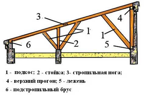 схема стропильной системы односкатной крыши