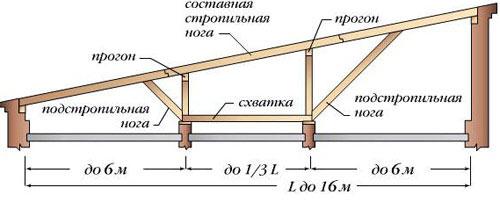 стропила для шиферной крыши