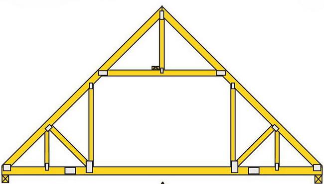 Мансардная крыша треугольного типа