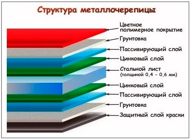 Структура слоев металлочерепицы