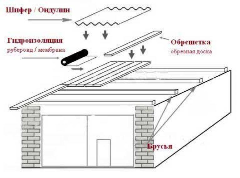 построить кровлю на гараж - Ремонт квартиры