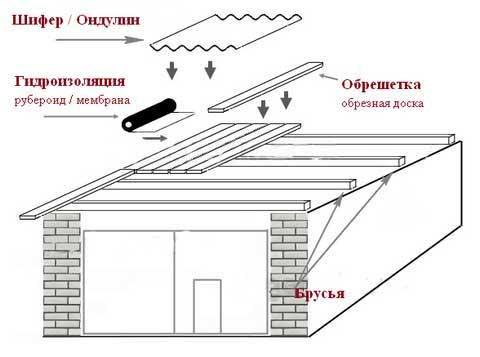 Схема односкатной крыши гаража