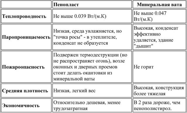 Сравнение свойств пенопласта и минеральной ваты