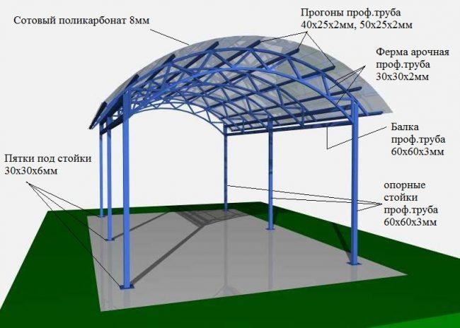 Схема строительства навеса из поликарбоната