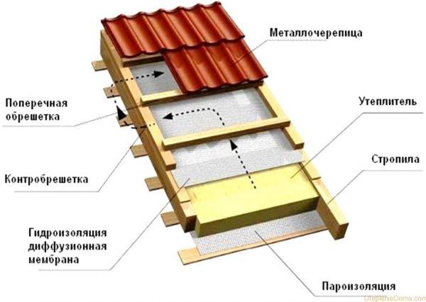 Схема утепления кровли из металлочерепицы