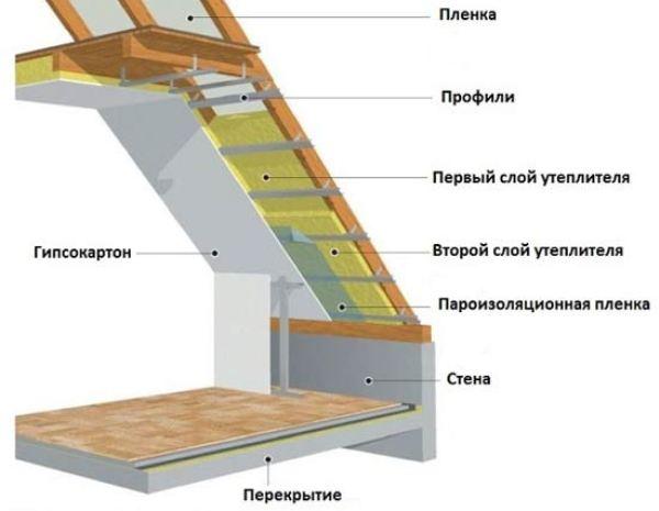 Утеплить крышу изнутри своими руками