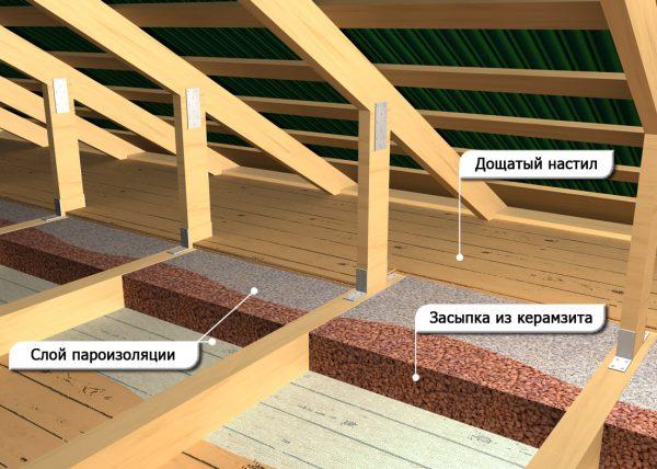 утепление потолка карамзитом