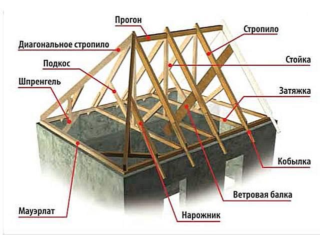 Конструктивные элементы вальмовой крыши