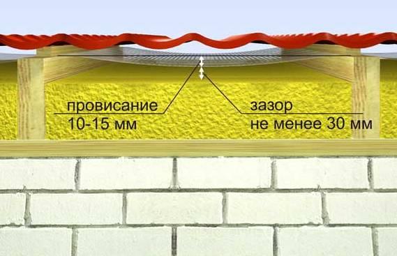 Вентиляционный зазор при укладке гидроизоляции