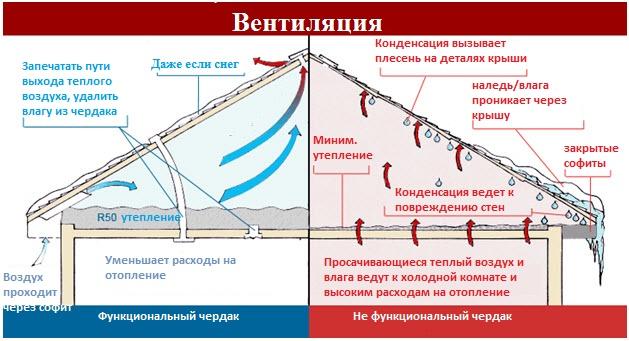 Схема вентиляции чердачного помещения